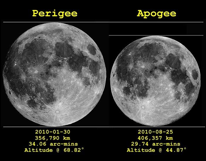 Луна в апогее и перигее