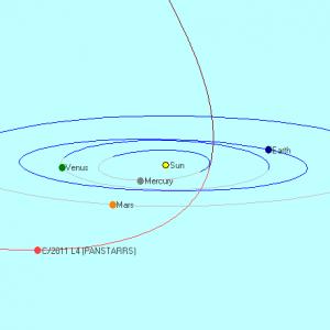 Орбита кометы PANSTARRS